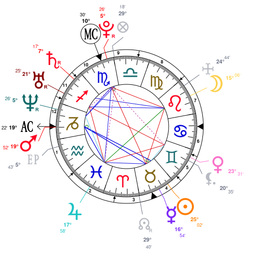 Analysis of Megan Fox's astrological chart