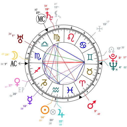 Astrology And Natal Chart Of Paul Huf Photographer Born On 18910203