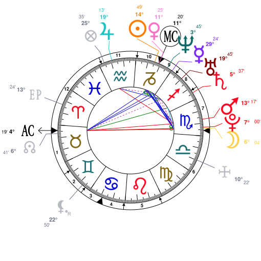 Astrology And Natal Chart Of Deepika Padukone Born On 1986 01 05