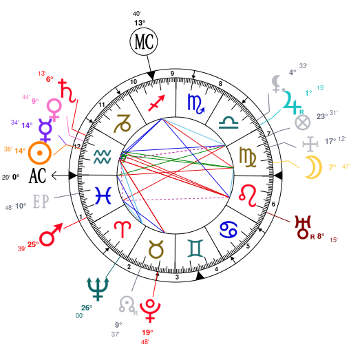 Astrology And Natal Chart Of Gertrude Stein Born On 18740203