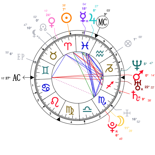 Astrology And Natal Chart Of Lady Gaga Born On 1986 03 28