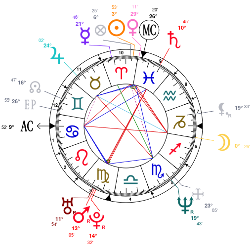 Astrology and natal chart of The Undertaker, born on 1965/03/24