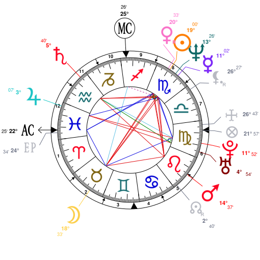 Astrology And Natal Chart Of Demi Moore Born On 1962 11