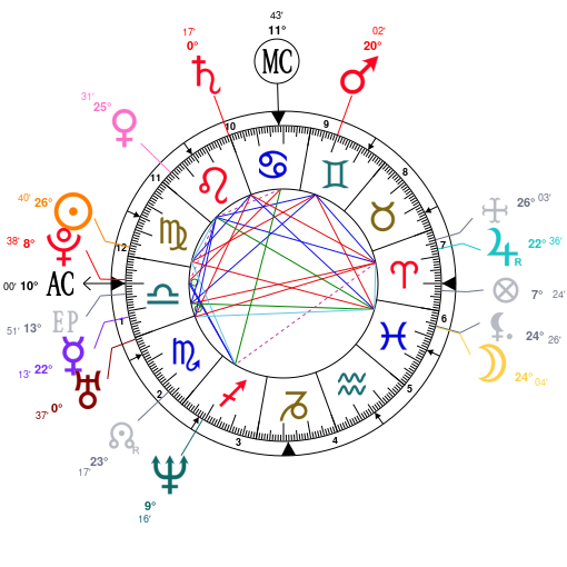 Astrology and natal chart of Asia Argento, born on 1975/09/20