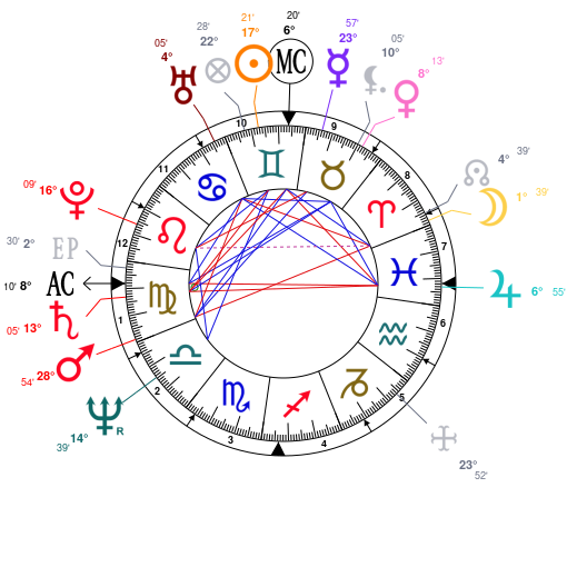 Astrology And Natal Chart Of Kathy Baker Born On 19500608
