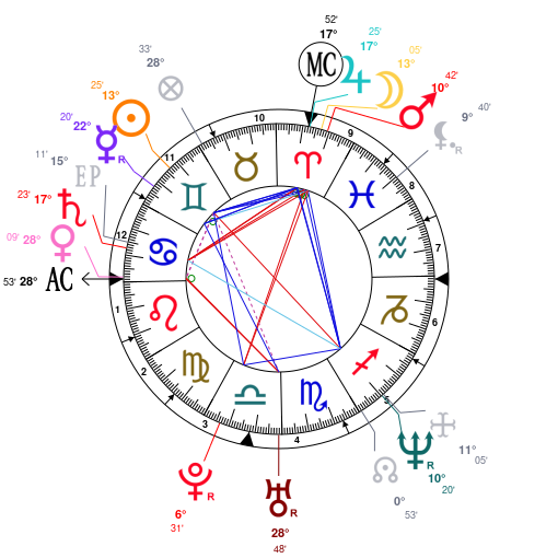 Astrology And Natal Chart Of Angelina Jolie Born On 1975 06 04