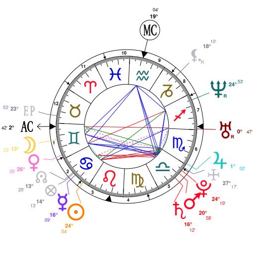 Astrology And Natal Chart Of Priyanka Chopra Born On 1982 07 18
