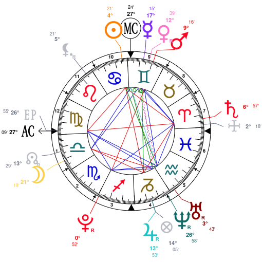 Astrology And Natal Chart Of Lele Pons Born On 19960625