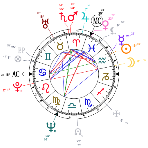 axel harvey astrology