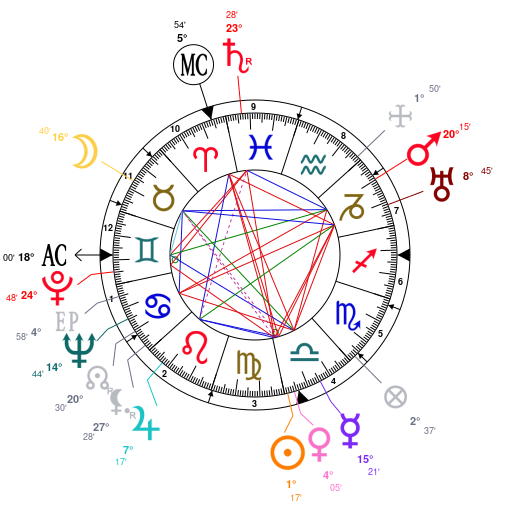 Astrology And Horoscope For New Zealand On June 30 1852