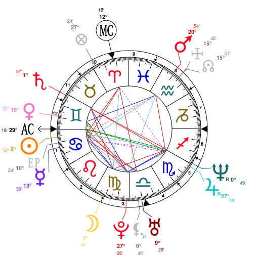 Astrology And Natal Chart Of Elon Musk Born On 19710628