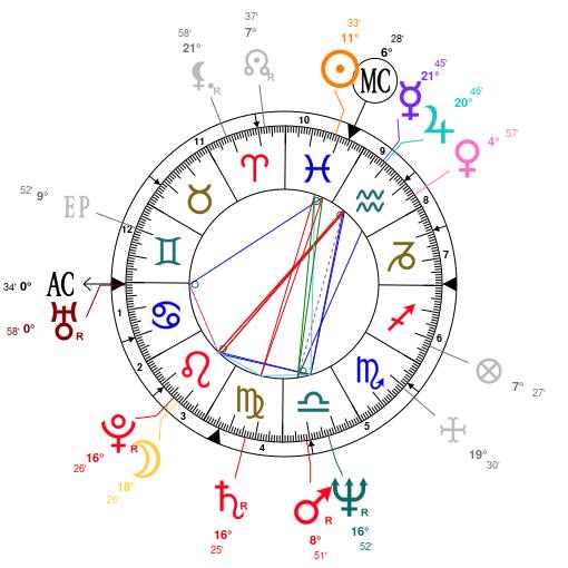 Astrology and natal chart of Karen Carpenter, born on 1950/03/02