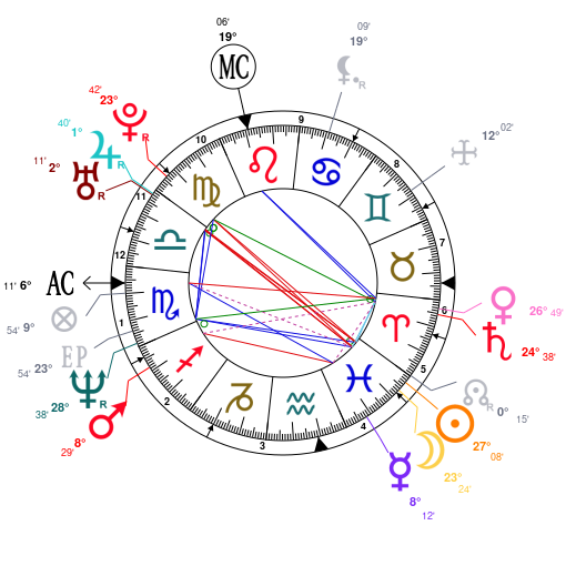 Astrology And Natal Chart Of Alexander Mcqueen Born On 19690317