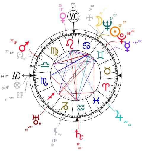 host type horoscope chart lala