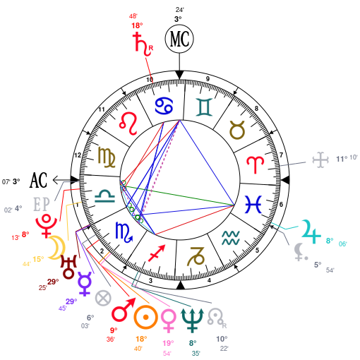 Astrology And Natal Chart Of Leonardo DiCaprio Born On 1974 11