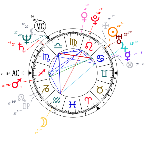 Astrology And Natal Chart Of Angela Merkel Born On 19540717
