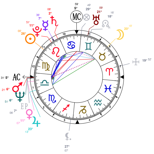 Astrology And Natal Chart Of Bill Clinton Born On 19460819