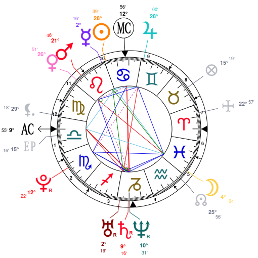 Astrology and natal chart of Juno Temple, born on 1989/07/21