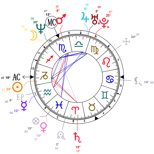 Astrology And Natal Chart Of Dave Grohl Born On 19690114