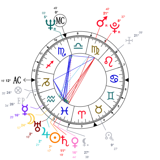 Astrology And Natal Chart Of Jesus Christ Born On 006 02 28