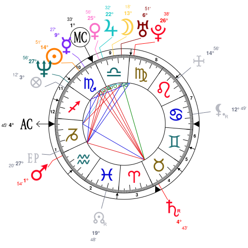 Astrology and natal chart of Hélène Grimaud, born on 1969/11/07