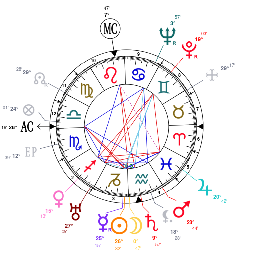 Astrology And Natal Chart Of Cary Grant Born On 19040118