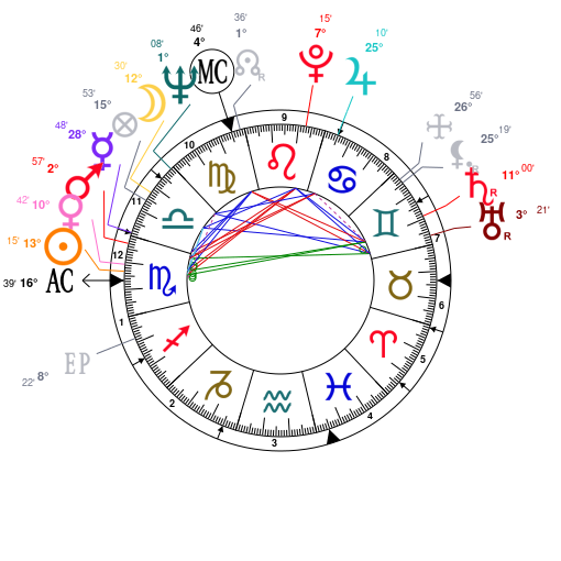 Astrology And Natal Chart Of Jean Shrimpton Born On 19421106