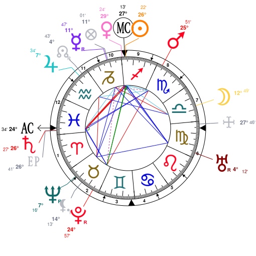 Astrology and natal chart of Joseph Stalin, born on 1878/12/18