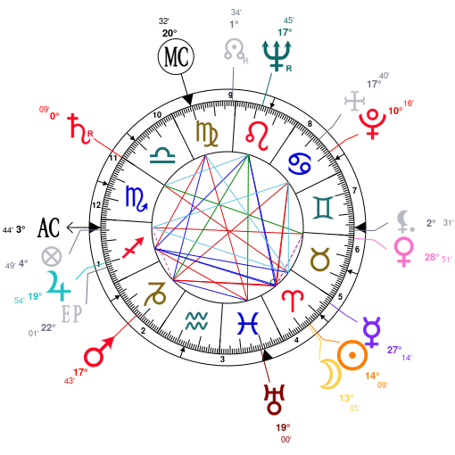 Astrology And Natal Chart Of Marlon Brando Born On 1924 04 03