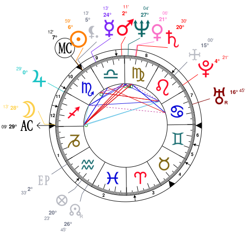 Astrology and natal chart of George Plantagenet, 1st Duke of