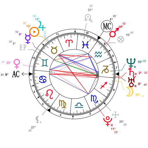 Astrology and natal chart of Adele (singer), born on 1988/05/05