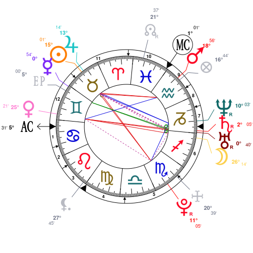 Astrotheme Natal Chart Related Keywords Suggestions Astrotheme