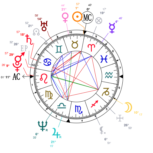 Astrology And Natal Chart Of John Waters Born On 19460422
