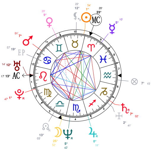 Astrology and natal chart of Catherine Mary Stewart, born on 1959/04/22