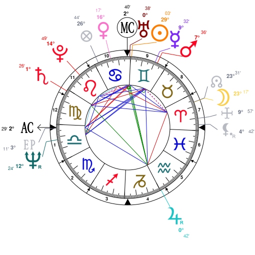 Astrology and natal chart of Lionel Richie, born on 1949/06/20