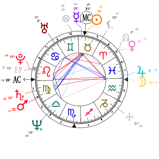 Astrology and natal chart of Marcheline Bertrand, born on