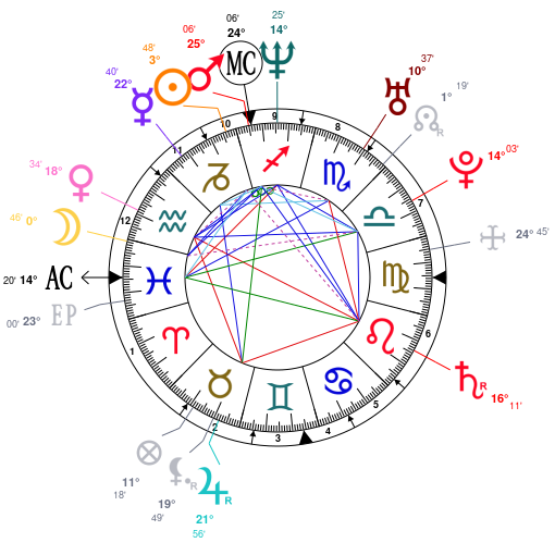 Astrology and natal chart of Armin van Buuren, born on 1976/12/25