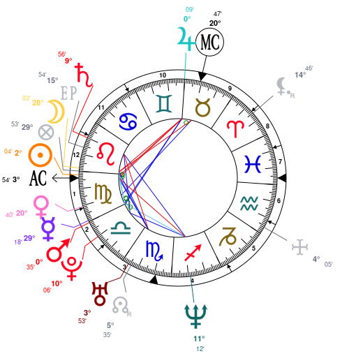 Astrology And Natal Chart Of Alexander Skarsgard Born On 19760825