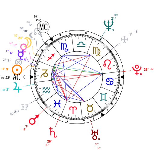 Astrology And Natal Chart Of Anthony Hopkins Born On 1937 12 31
