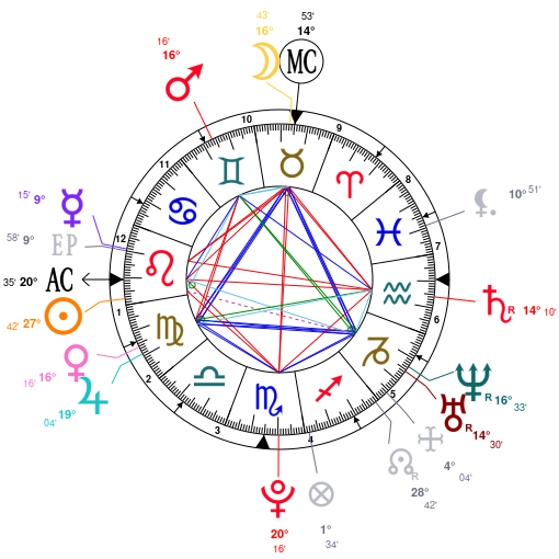 Astrology And Natal Chart Of Demi Lovato Born On 1992 08 20