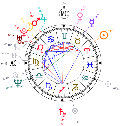 Astrology and Horoscope for Tokyo (Japan), on April 3, 1457