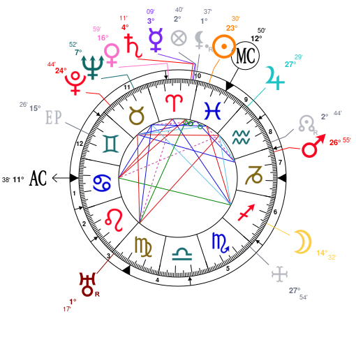 Astrology And Natal Chart Of Albert Einstein Born On 1879 03 14