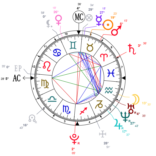 Astrology And Natal Chart Of Noah Centineo Born On 19960509