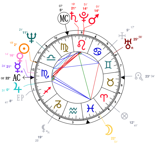 Astrology And Natal Chart Of Hillary Clinton Born On 19471026