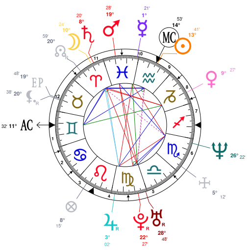 Astrology And Natal Chart Of Vlade Divac Born On 19680203