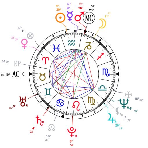 Astrology And Natal Chart Of Mia Farrow Born On 19450209