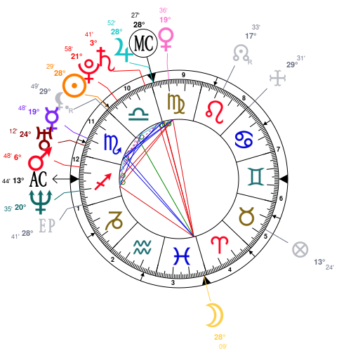 Astrology And Natal Chart Of Kim Kardashian Born On 1980 10 21