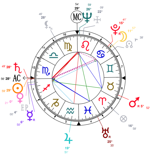 Astrology and natal chart of Sathya Sai Baba, born on 1926/11/23