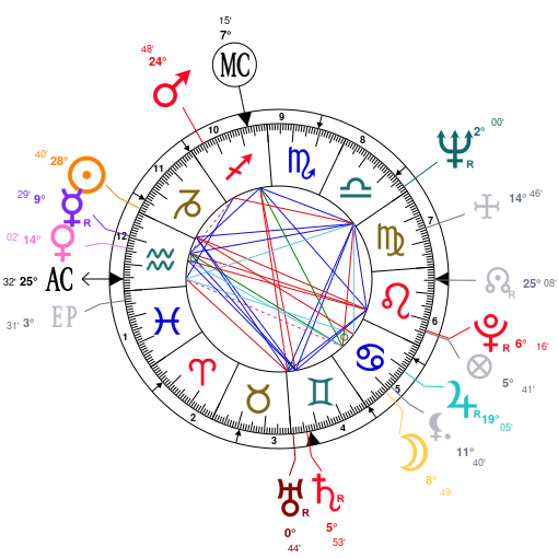 Astrology And Natal Chart Of Janis Joplin Born On 1943 01 19