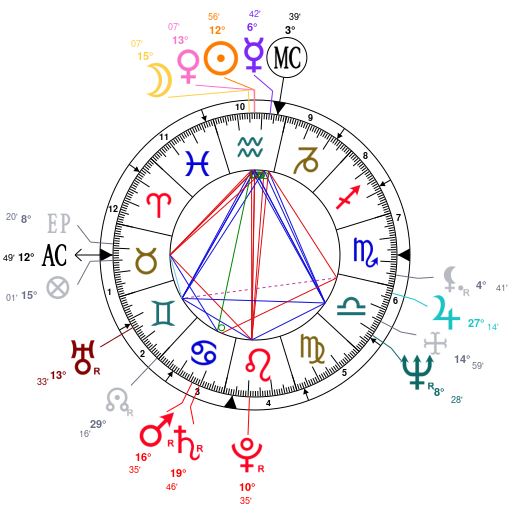 Astrology And Natal Chart Of Issayas Afeworki Born On 19460202